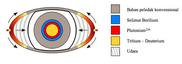 Gambar 5. Diagram dasar senjata nuklir berupa bom fissi nuklir dengan pendorong. Saat diledakkan, maka lapisan bahan peledak terluar (bentuk ellipsoid, disini nampak berbentuk lonjong) akan memberikan tekanan kuat ke internal, membuat selubung bahan peledak terdalam (berbentuk bola, disini nampak sebagai lingkaran) akan terpicu dan meledak. Ledakan tersebut menghasilkan tekanan kuat menuju ke pusat bola sekaligus menekan kuat Plutonium dan campuran Tritium-Deuterium. Plutonium melampaui massa kritis, yang membuat Tritium-Deuterium mulai mengalami reaksi fusi nuklir. Banjir neutron yang dihasilkannya membelah-belah inti Plutonium dalam jumlah yang lebih besar. Selimut Berilium berfungsi sebagai pemantul neutron kembali ke internal bola. Sumber: Anonim.