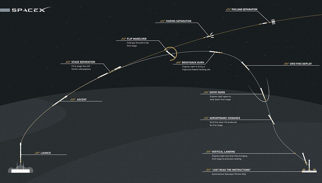 Gambar 7. Profil penerbangan roket-roket Falcon 9 FT secara umum. Setelah separasi di ketinggian 80 km, lowerstage Falcon 9 FT bermanuver mengubah arah dan mengerem kecepatannya untuk bisa mendarat kembali di Bumi dengan selamat agar kelak bisa digunakan kembali. Sementara upperstage Falcon 9 FT hanya sekali pakai mendorong muatannya ke orbit tujuan, setelah itu berubah menjadi sampah antariksa. Sumber: SpaceX, 2015.