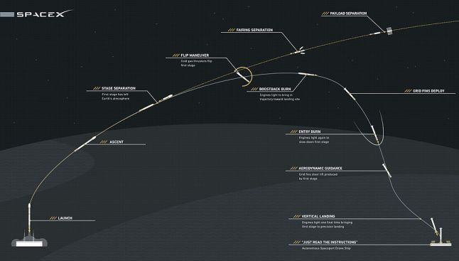 Gambar 9. Profil penerbangan roket-roket Falcon 9 Full Thrust secara umum. Setelah separasi di ketinggian 80 km, lowerstage Falcon 9 Full Thrust bermanuver mengubah arah dan mengerem kecepatannya untuk bisa mendarat kembali di Bumi dengan selamat agar kelak bisa digunakan kembali. Sementara upperstage Falcon 9 Full Thrust hanya sekali pakai mendorong muatannya ke orbit tujuan, setelah itu berubah menjadi sampah antariksa. Sumber: SpaceX, 2015.