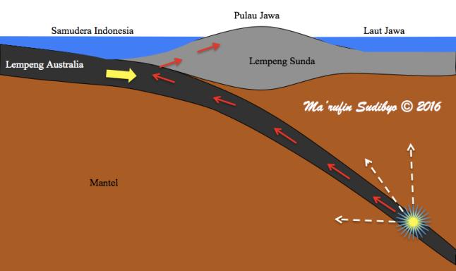 Gambar 3. Penampang pulau Jawa jika dibelah secara vertikal dari utara ke selatan. Nampak Lempeng Australia dengan arah geraknya (panah kuning). Nampak posisi sumber Gempa Laut Jawa 2016 (tanda bintang) dengan bagian gelombang gempanya yang merambat melalui medium padat (panah merah) dan medium plastis/setengah cair (panah putih). Digambar tanpa skala. Sumber: Sudibyo, 2016
