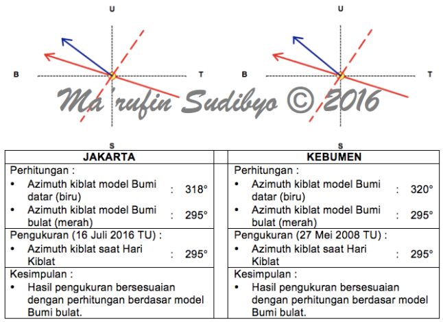Gambar 11. Diagram azimuth kiblat model Bumi datar (warna biru) dan model Bumi bulat (warna merah) untuk lokasi Kebumen (propinsi Jawa Tengah) dan Jakarta (propinsi DKI Jakarta) beserta hasil perhitungan dan pengukuran pada saat Hari Kiblat. Terlihat jelas bahwa hasil pengukuran hanya bersesuaian dengan perhitungan arah kiblat dalam model Bumi bulat. Sementara perhitungan dengan model Bumi datar memiliki selisih cukup besar dibanding hasil pengukurannya. Sumber: Sudibyo, 2016.