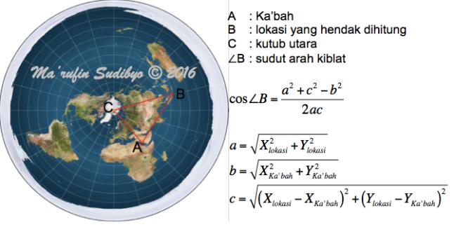 Gambar 6. Geometri segitiga planar, koordinat dan persamaan aturan cosinus untuk menghitung arah kiblat model Bumi datar. Sumber: Sudibyo, 2016.