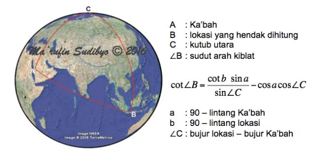 Gambar 7. Geometri segitiga bola, koordinat dan persamaan untuk menghitung arah kiblat model Bumi bulat. Sumber: Sudibyo, 016 dengan basis Google Earth.
