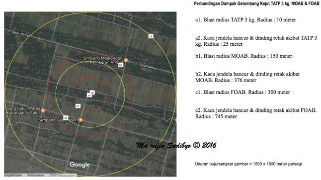Gambar 6. Perbandingan dampak gelombang kejut antara ledakan TATP 3 kg, MOAB (11 ton TNT) dan FOAB (44 ton TNT). Perbandingan dibatasi pada blast radius dan dampak yang memecahkan kaca jendela. Titik ledakan hipotetik ini diasumsikan berada di dalam kawasan dataran pantai Ambal, Kebumen (Jawa Tengah). Sumber: Sudibyo, 2016.