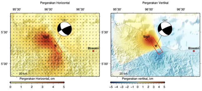 Gambar 7. Estimasi deformasi pada paras bumi di lokasi dan sekitar sumber Gempa Pidie Jaya 2016 secara mendatar/horizontal (kiri) maupun vertikal (kanan). Nampak jika model sumber gempanya berorientasi tenggara-barat laut, maka di kota Sigli dan sekitarnya terjadi pergeseran mendatar hingga 5 cm dan pada saat yang sama juga mengalami pengangkatan sebesar 5 cm pula. Disimulasikan oleh Aditya Gusman. Sumber: Gusman, 2016.