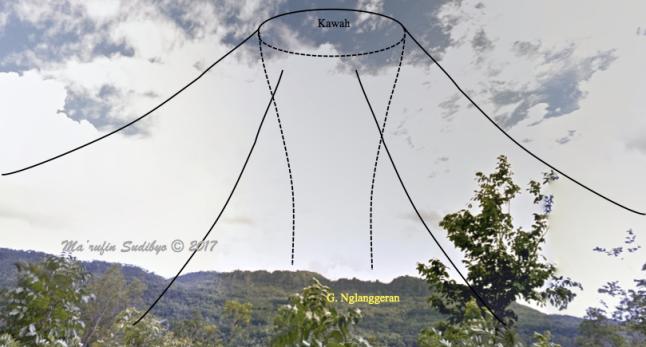 Gambar 3. Rekonstruksi kasar bentuk tubuh Gunung Nglanggeran pada saat masih sebagai gunung berapi aktif, tanpa skala dan dianggap berbentuk kerucut sempurna dengan kawah di puncaknya. Lokasi kawah segaris lurus dengan kompleks Gunung Nglanggeran masakini. Pada masa aktifnya, sebagian tubuh gunung berapi ini berada di bawah paras air laut. Dibuat berdasarkan citra Google StreetView dari satu titik di desa Serut, kec. Gedangsari (Gunungkidul) yang terletak di sebelah utara Gunung Nglanggeran. Sumber: Sudibyo, 2017 dengan basis Google StreetView, 2017.