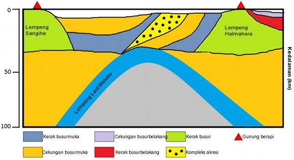 Gambar 3. Penampang melintang zona tubrukan antar busur di kawasan Laut Maluku dalam arah barat - timur. Nampak jelas kedudukan lempeng Sangihe dan lempeng Halmahera yang muncul di permukaan serta lempeng laut Maluku yang telah terbenam. Sumber: Zhang dkk, 2017.