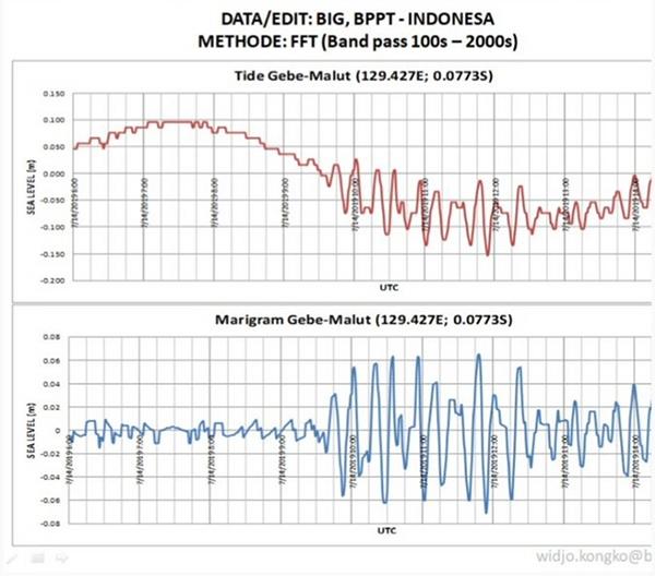 Gambar 5. Rekaman dinamika paras air laut di stasiun pasangsurut Gebe dalam peristiwa Gempa Halmahera Selatan 14 Juli 2019. Atas : data asli, bawah : data yang telah dinormalisasi ke elevasi nol. Nampak jelas pola tsunami dengan periode 15 menit dan tinggi maksimum 8 sentimeter. Sumber: Widjo Kongko, 2019 berdasar data BIG dan BPPT.
