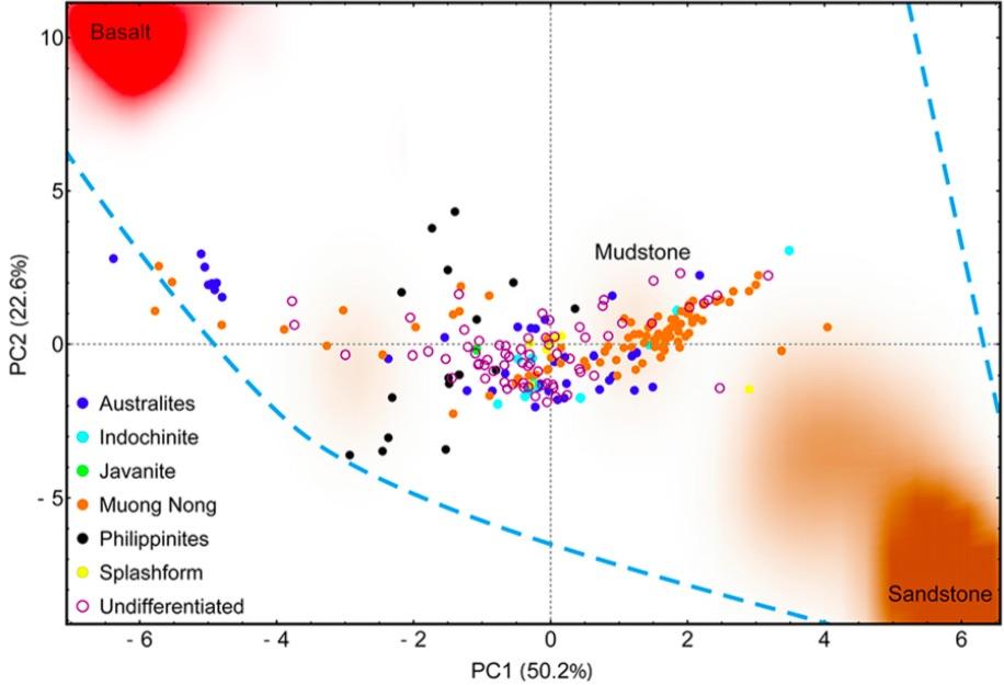 Gambar 11. Hasil analisis PCA antara tektit-tektit yang menjadi bagian grup tektit Australasia dengan batuan dasar (batupasir dan batulempung) dan endapan lava basalt di Dataran Tinggi Bolaven. 94 % variasi kimiawi dalam tektit Australasia dapat dijelaskan oleh terjadinya percampuran antara batupasir - batulempung - endapan lava basalt. Sumber: Sieh dkk, 2019.